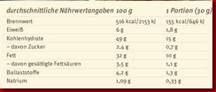 Lorenz-Naturals-Nhrwerte-Mozilla-Firefox 2012-04-06 22-05-09 Thumb in