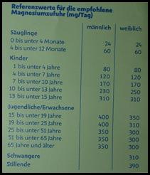 P6260910 Thumb in Produkttest:Magnesium-Diasporal 400 EXTRA direkt